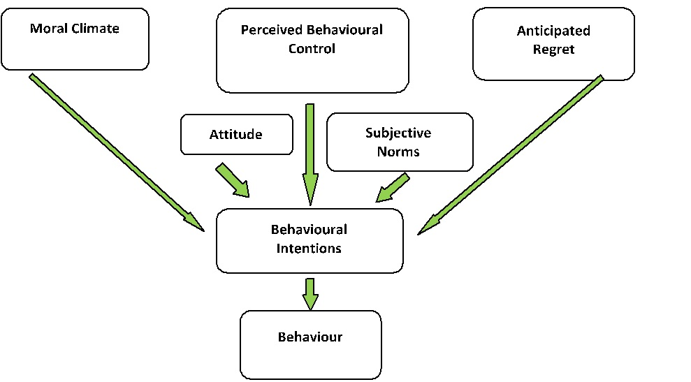 the theory of self awareness Within social psychology, self-awareness is often associated with a theory of objective self-awareness by shelley duval and robert wicklund according to this theory, situational cues that remind individuals of themselves (eg, mirrors and video cameras) lead to attention focused on the self and away from the environment.